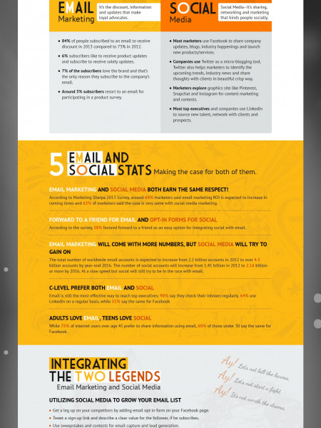 Email Marketing and Social Media The Beyonce & Shakira Jugalbandi Infographic