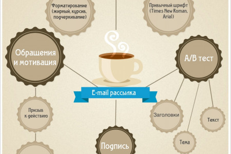 E-mail marketing: effective e-mail newsletter Infographic