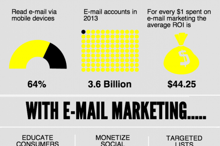 E-mail Marketing in 2013  Infographic