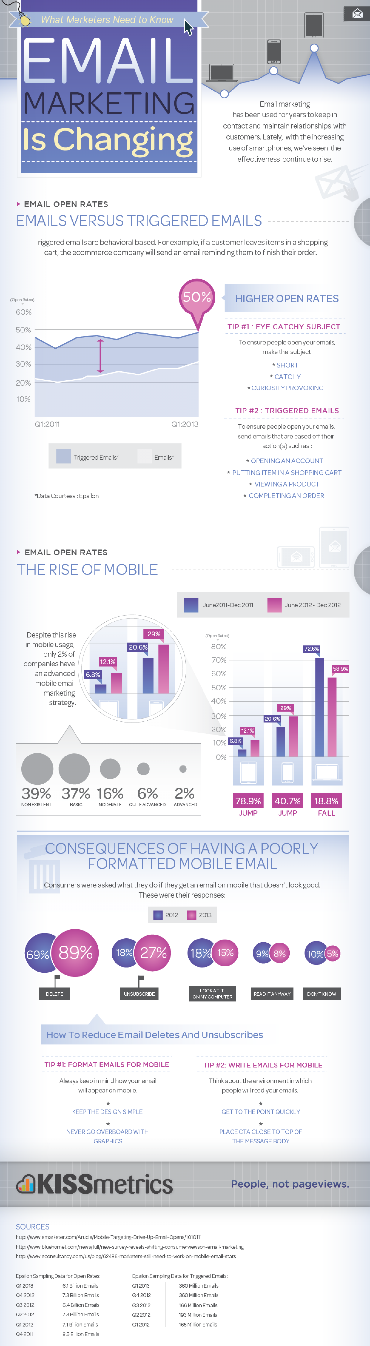 Email Marketing is Changing - The Rise of Mobile and Triggered Emails Infographic