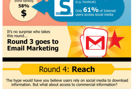 Email Marketing Knocks Out Social Media in 5 Rounds Infographic