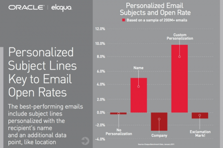 Personalized Email Subjects and Open Rate Infographic