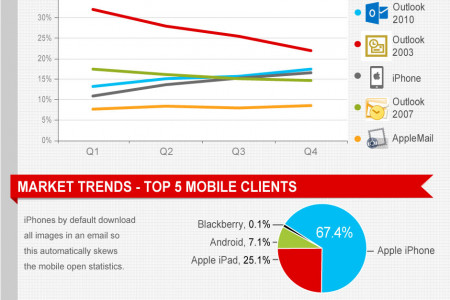 Email Marketing State of the Industry 2012 Infographic