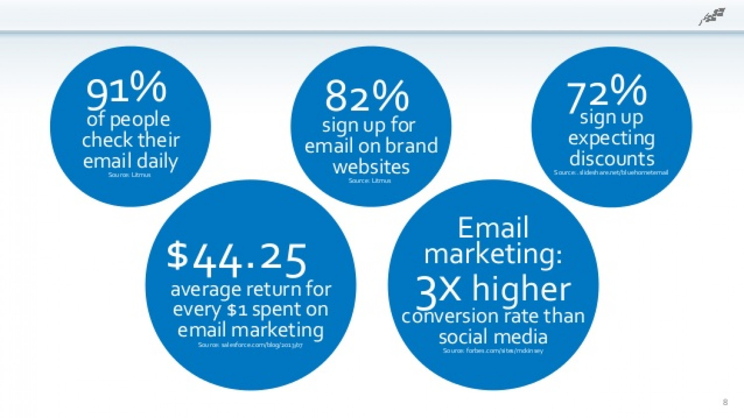 Email Marketing Stats Every Marketer Should Know Infographic
