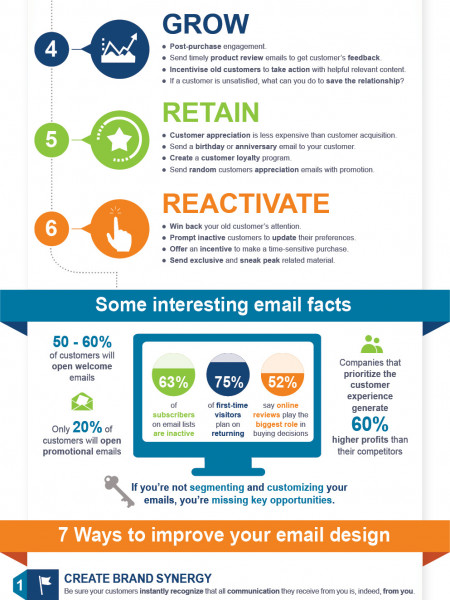 Email Marketing Tips for Retailers Infographic