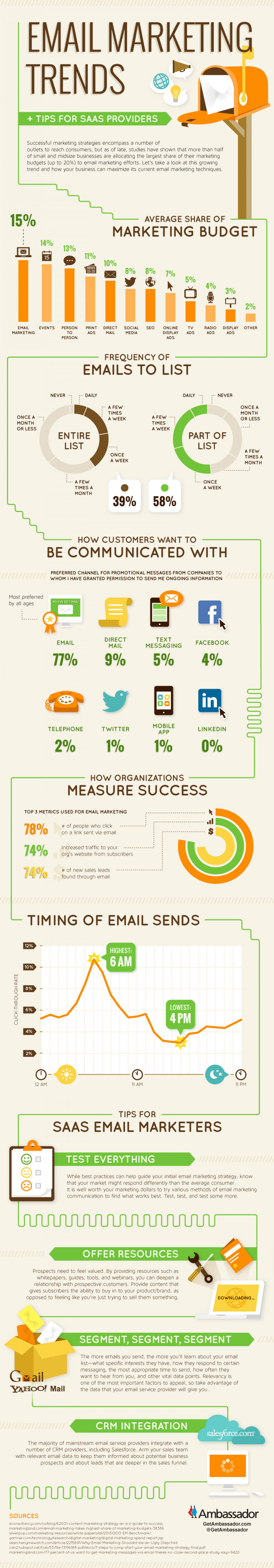 Email Marketing Trends Infographic