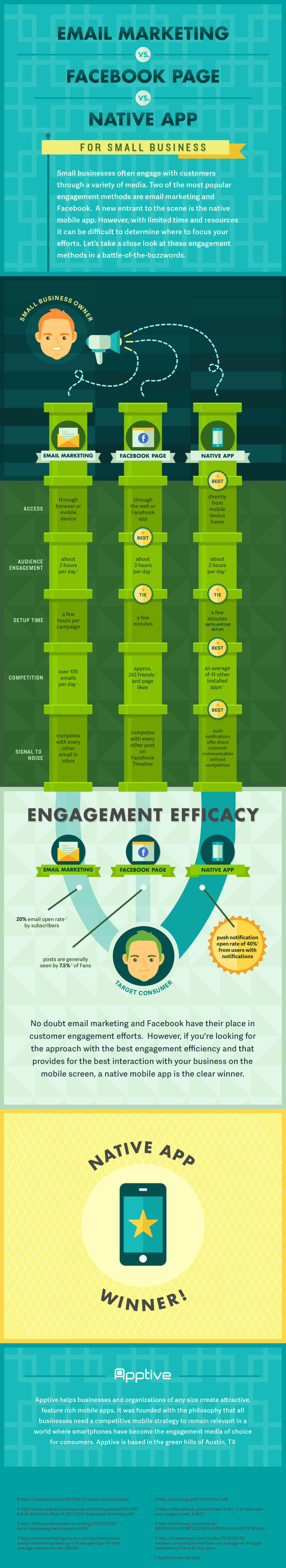 Email Marketing vs. Facebook Page vs. Native App Infographic