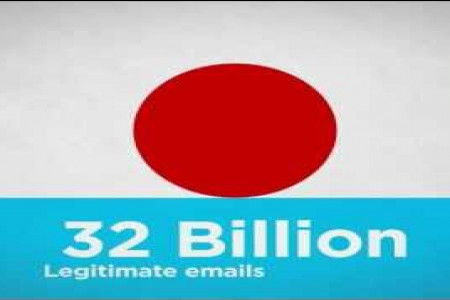 Email SPAM Statistics Videographic  Infographic