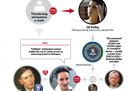 e-mail trail that triggered further investigations Infographic