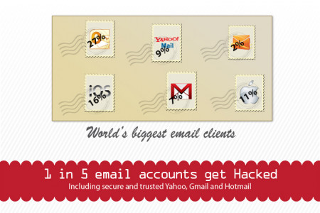 Emails around the world Infographic