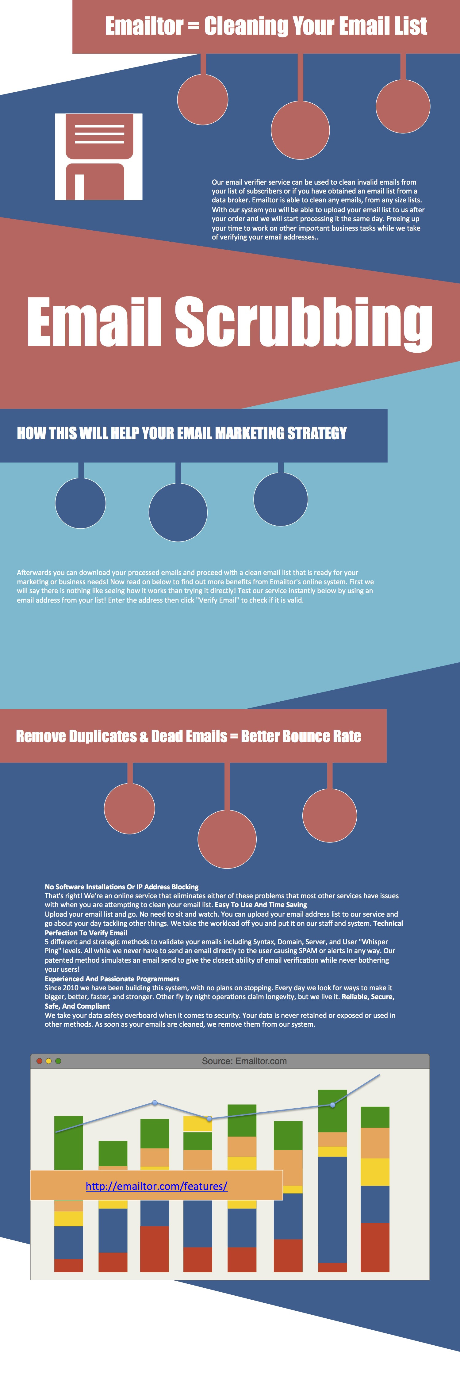 Emailtor.com Reviews - Email List Cleaning Benefits Infographic
