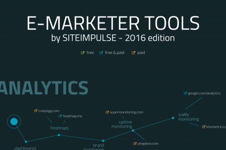 E-Marketer Tools – 2016 edition Infographic