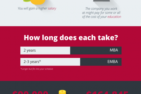 EMBA vs. MBA: The Difference Between an Executive MBA and MBA Infographic