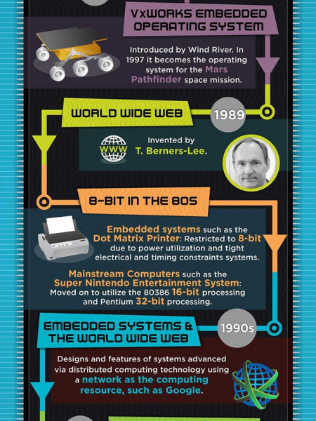 Embedded In Our Society: A History Of Embedded Operating Systems Infographic