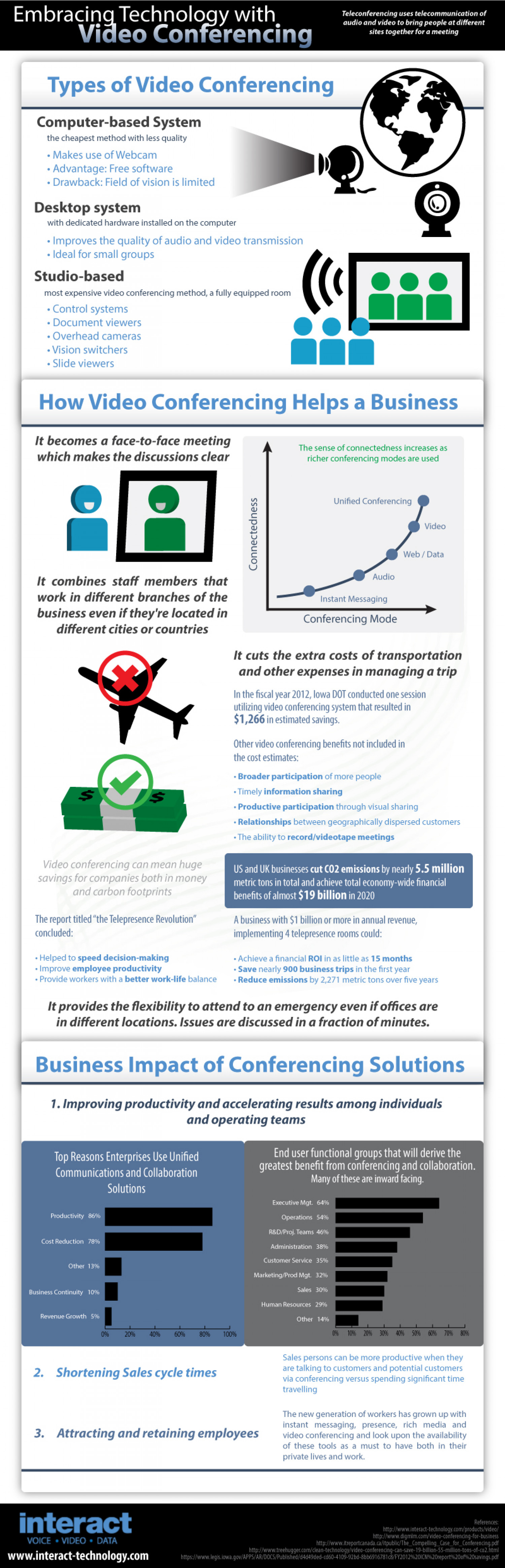 Embracing Technology with Video Conferencing Infographic