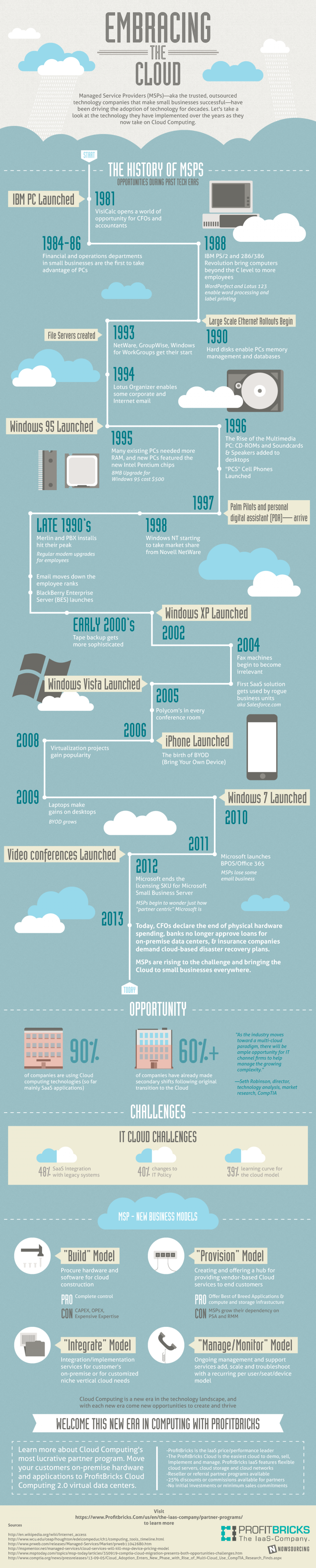 Embracing the Cloud Infographic