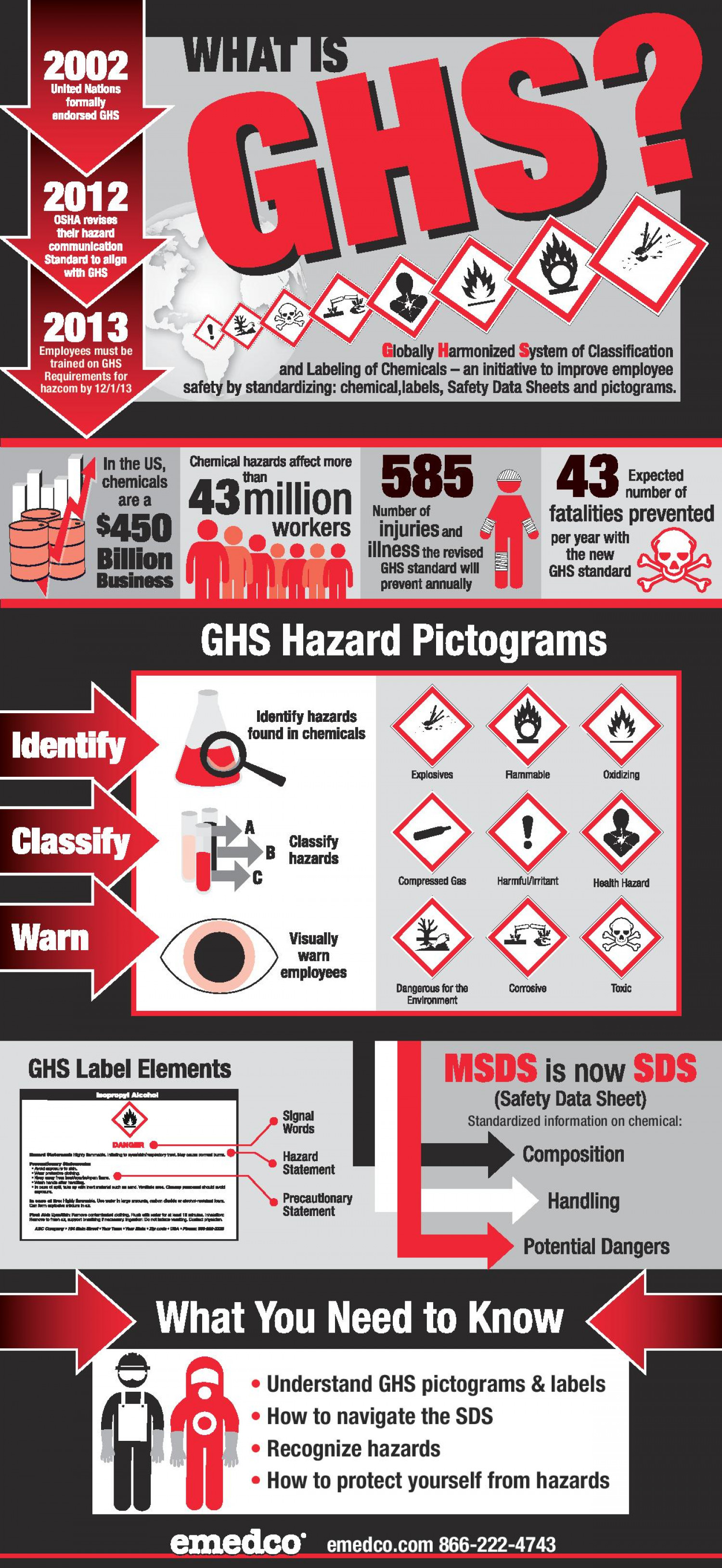 Emedco GHS Infographic