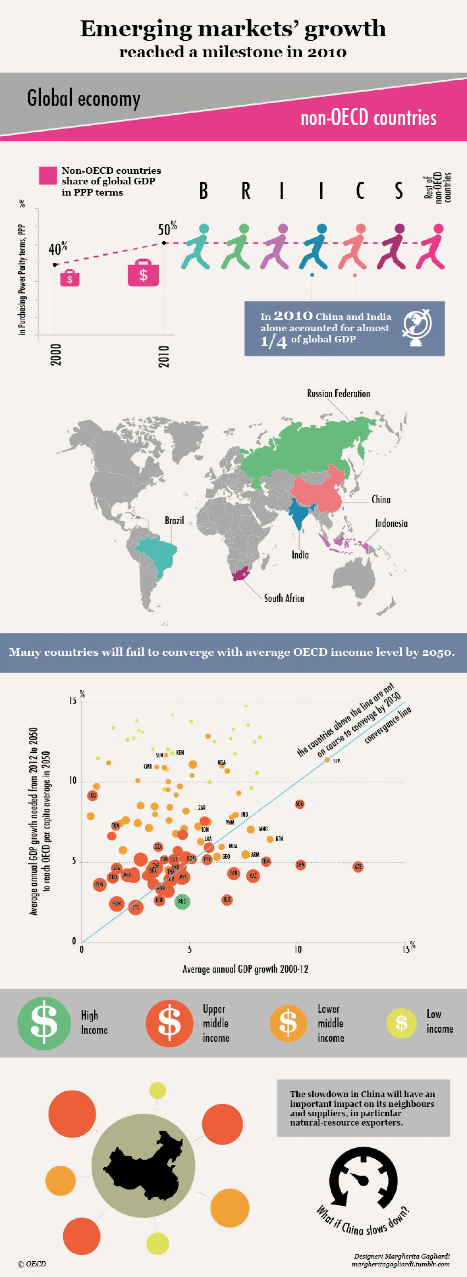 Emerging market growth trends Infographic