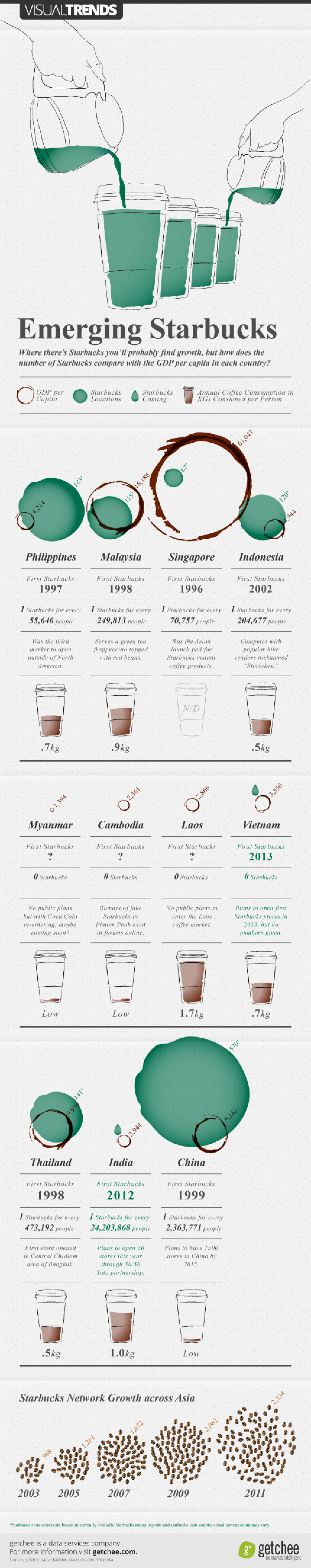 Emerging Starbucks - Starbucks growth and GDP in asia Infographic