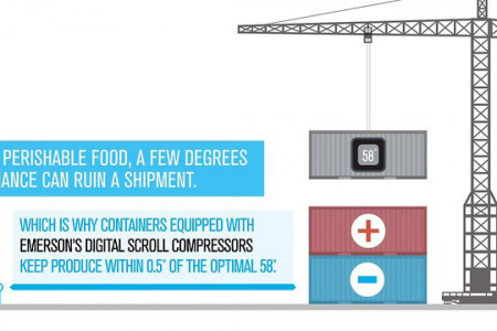 Emerson Climate Technologies Infographic