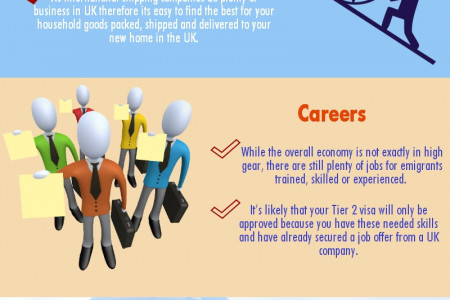 Emigrate to UK for better Opportunities Infographic