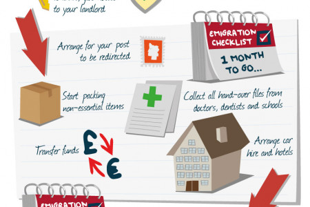 Emigration Checklist Infographic