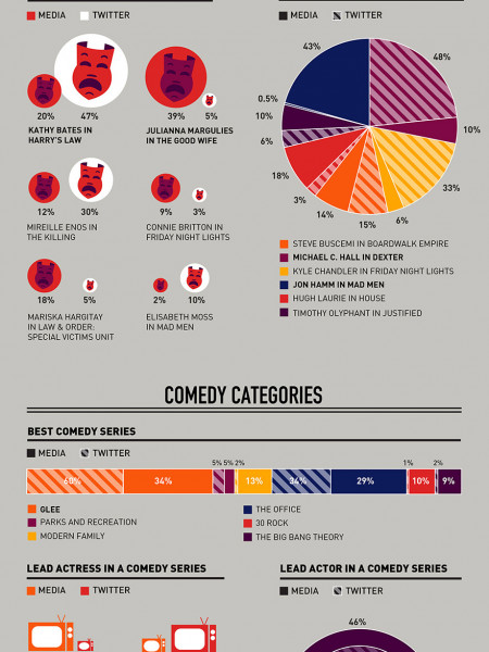 Emmy Awards Buzz Infographic