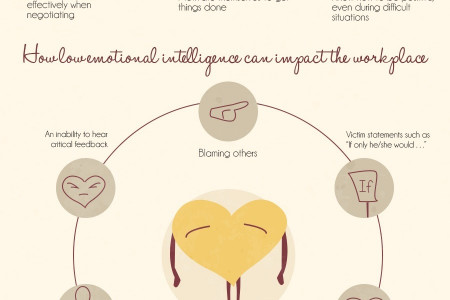Emotional Intelligence and Your Career Infographic