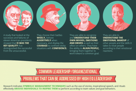 Emotional Intelligence (EQ) and Leadership Infographic