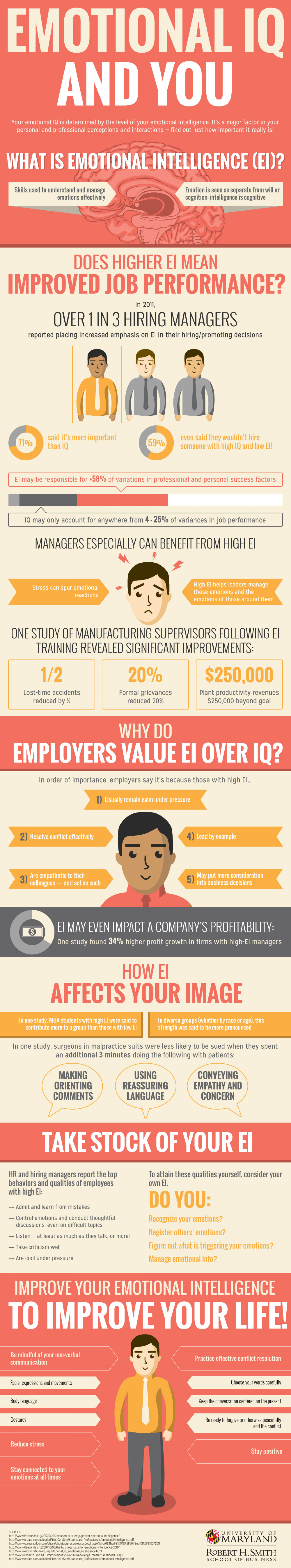 Emotional IQ and YOU  Infographic