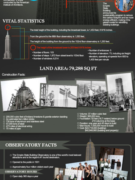 Empire State Building: The World's Most Famous Office Building Infographic