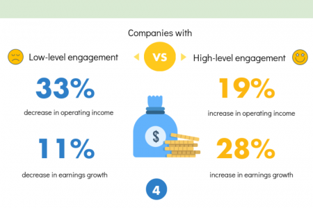 EMPLOYEE ENGAGEMENT AND HAPPINESS  Infographic