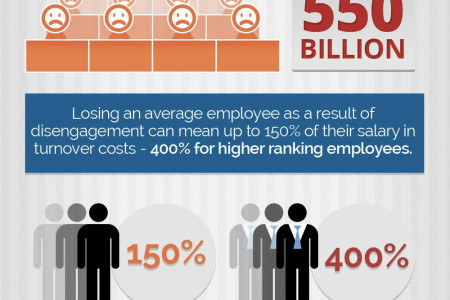 Employee Engagement Could Cost or Multiply Your Profits.. Big Time Infographic