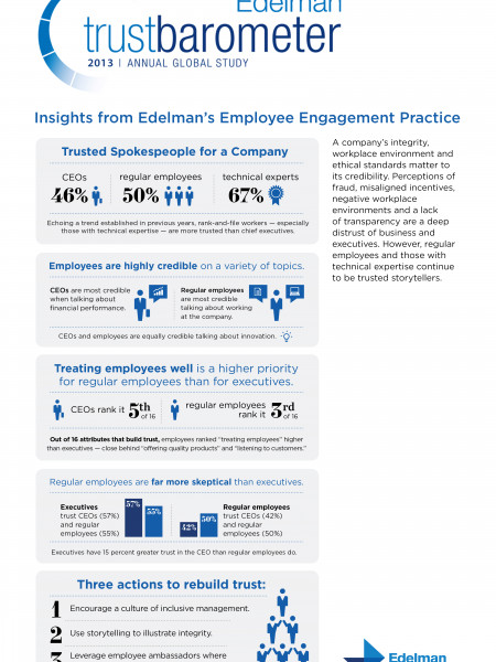 Employee Engagement Insights from Edelman's 2013 Trust Barometer  Infographic