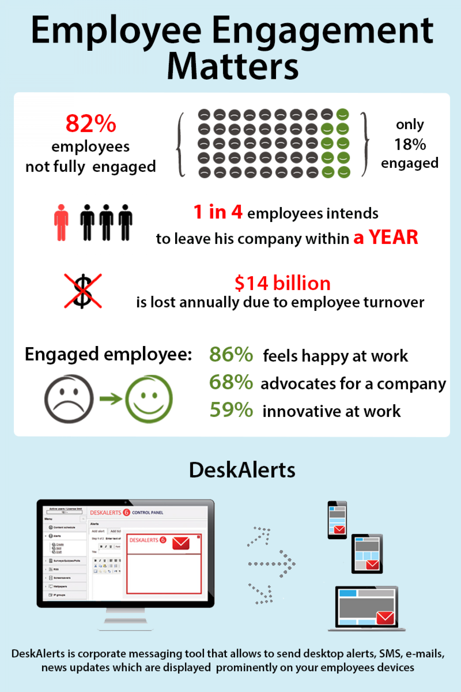 Employee Engagement Matters Infographic