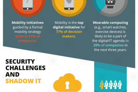Employee Mobility & Shadow IT Infographic