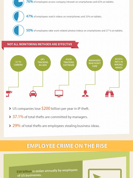 Employee Monitoring as Inevitable Necessity Infographic