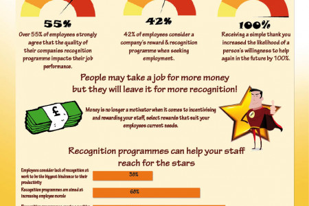 Employee Recognition Mission Infographic