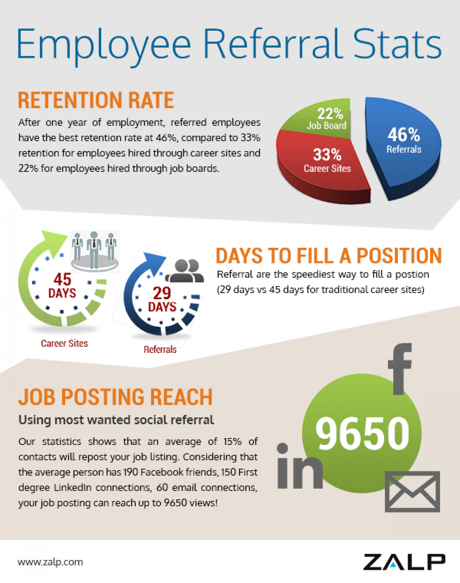 employee referral stats visual ly employee referral stats infographic