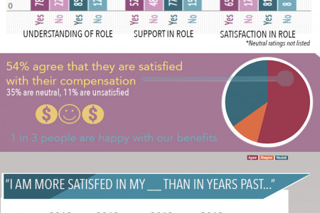 Employee Survey Infographic