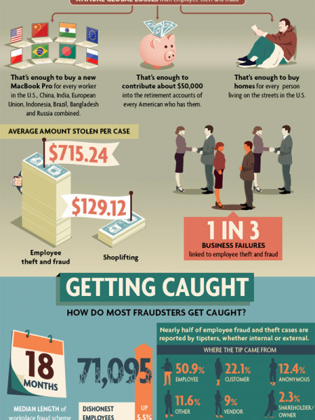 Employee Theft: An Inside Job Infographic