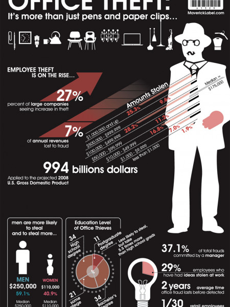 Employee Theft Infographic Infographic