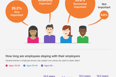 Employees With Benefits Infographic