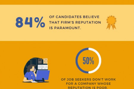 Employer Branding Statistics that every company must know Infographic