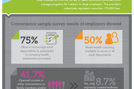Employer trends with wellness programs and family health Infographic