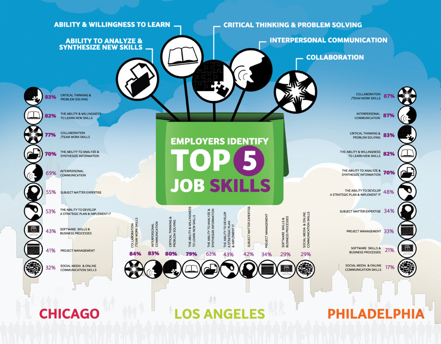 employers identify top job skills ly employers identify top 5 job skills infographic