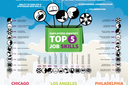 Employers Identify Top 5 Job Skills Infographic