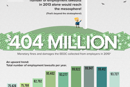 Employment Lawsuits : The Sky's NOT the Limit Infographic