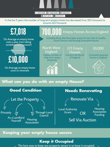 Empty Home Facts Infographic