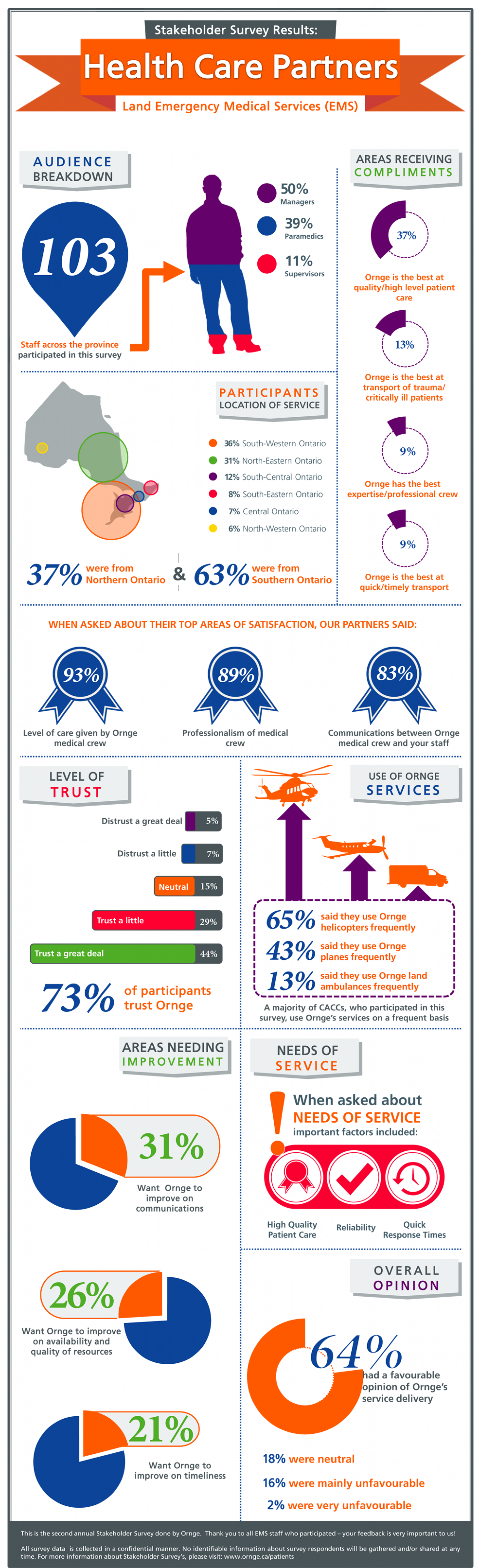 EMS Survey Results Infographic